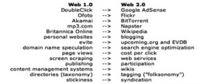 Web2.0 archaeology [1]